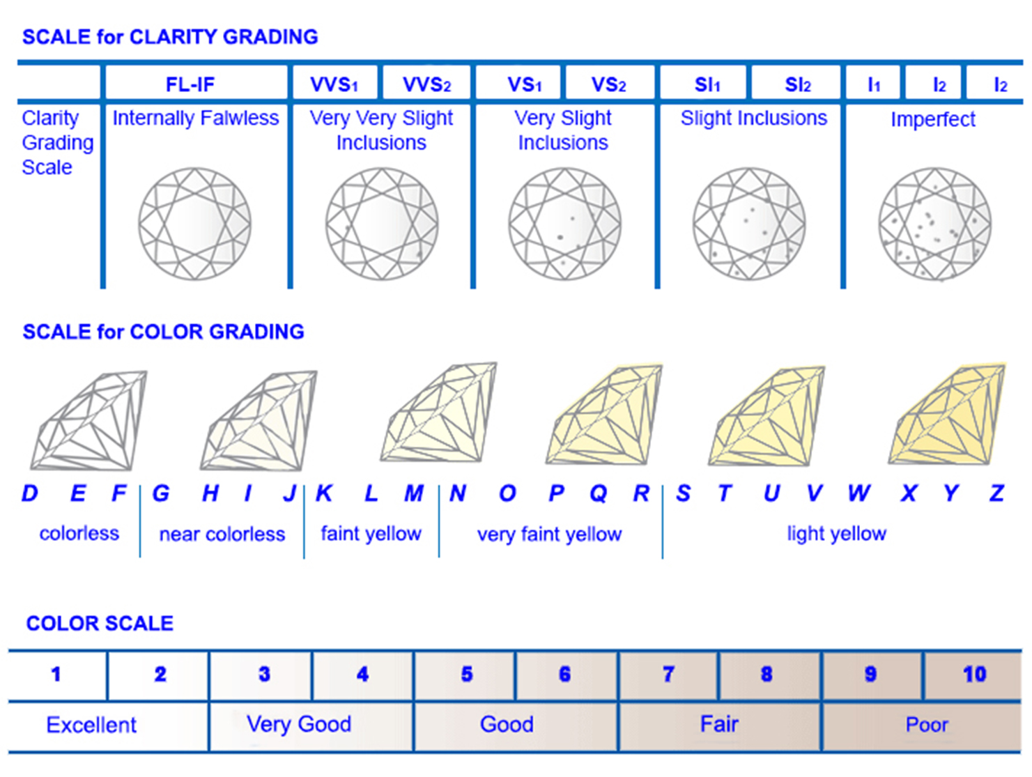 Gd clarity scale x2 los angeles diamond buyerlos angeles diamond los angeles diamond buyer is a family business located in the famous jewelry district in downtown los angeles was founded by mike poors in 1980 nvjuhfo Images